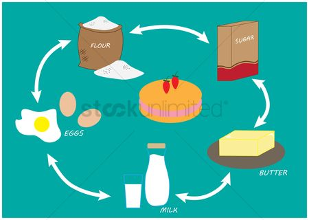 Flour : Cake ingredients