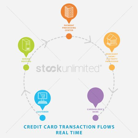 Flow : Credit card transaction flows real time