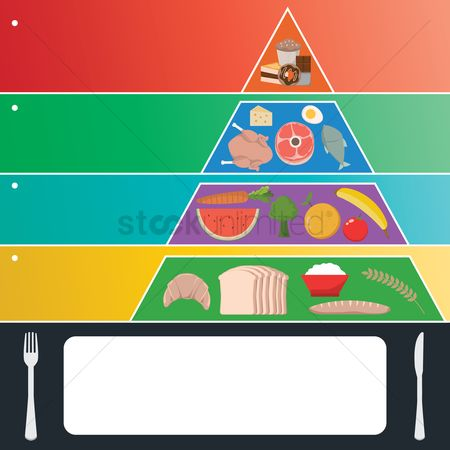 Dairies : Food pyramid