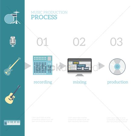 Production : Infographic of music production process