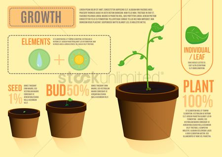 Commercials : Infographic on growth