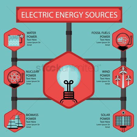 Nuclear : Infographic showing the various sources of electrical power generation