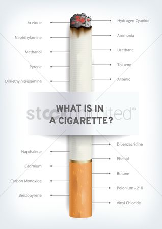 Aware : What is in a cigarette  poster design